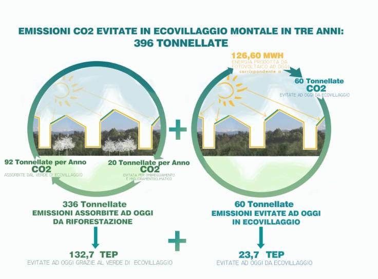thumbnail_Grafico Ecovillaggio CO2