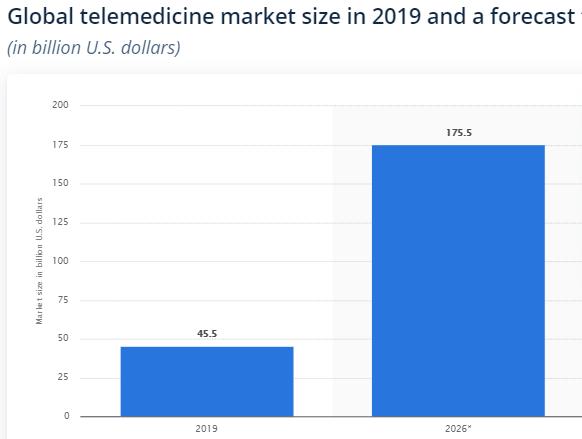 Telemedicina-grafico-Statista